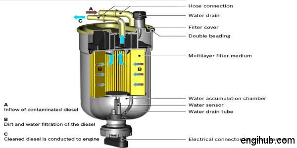Fuel Filter  A Detail Information On Fuel Filter Used In