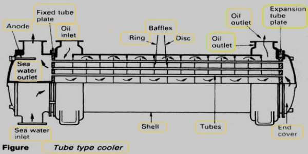 shell and tube type lubrication oil cooler