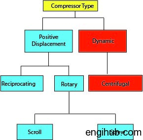 Types of air compressor