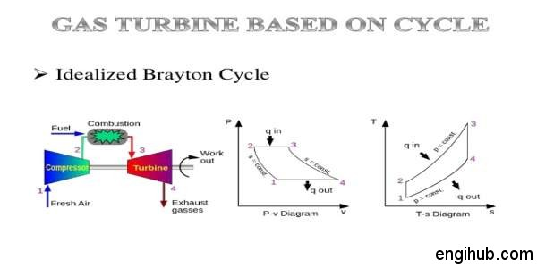 closed cycle gas turbine advantages