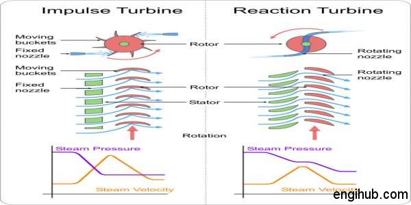 impulse turbine vs reaction turbine