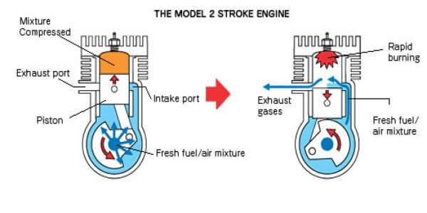 two stroke cycle engine working