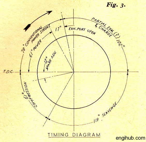 Valve Timing Diagram: The Importance of Valve Timing Diagram