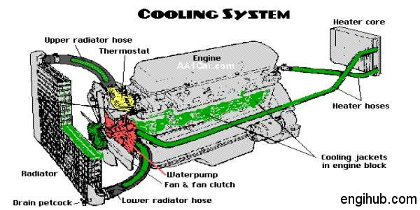 defects in water cooling of engine