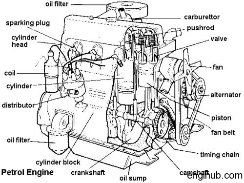 internal combustion engine terms